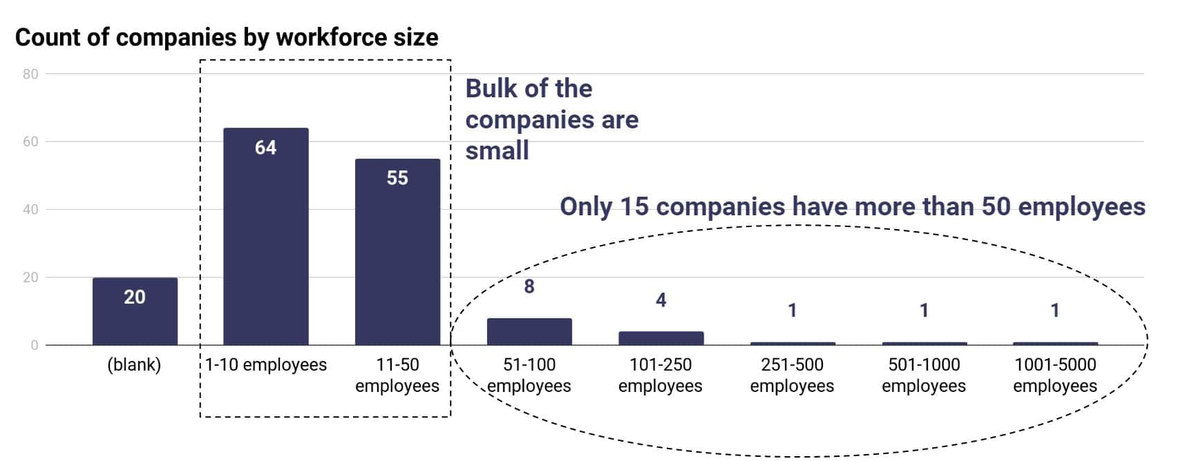 The bulk of the companies are small