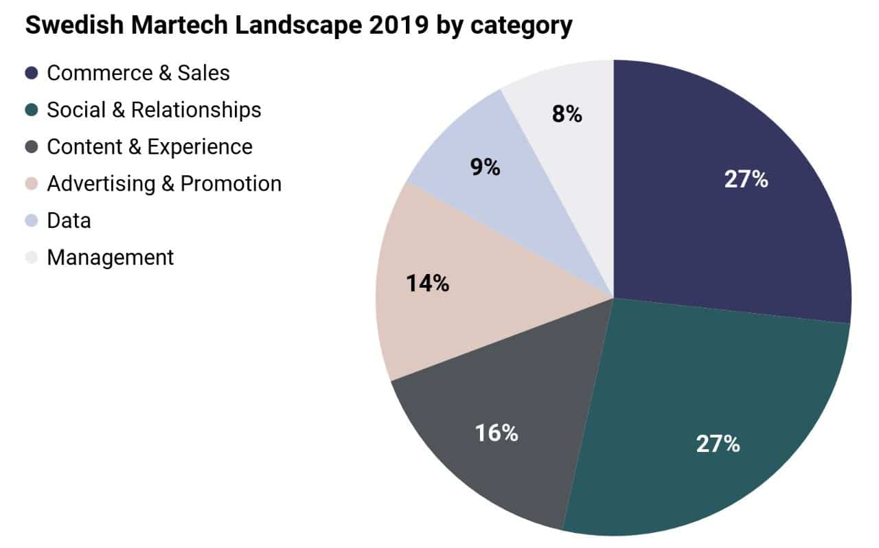 The two largest categories account for 54% of the companies listed in Swedish Martech landscape.