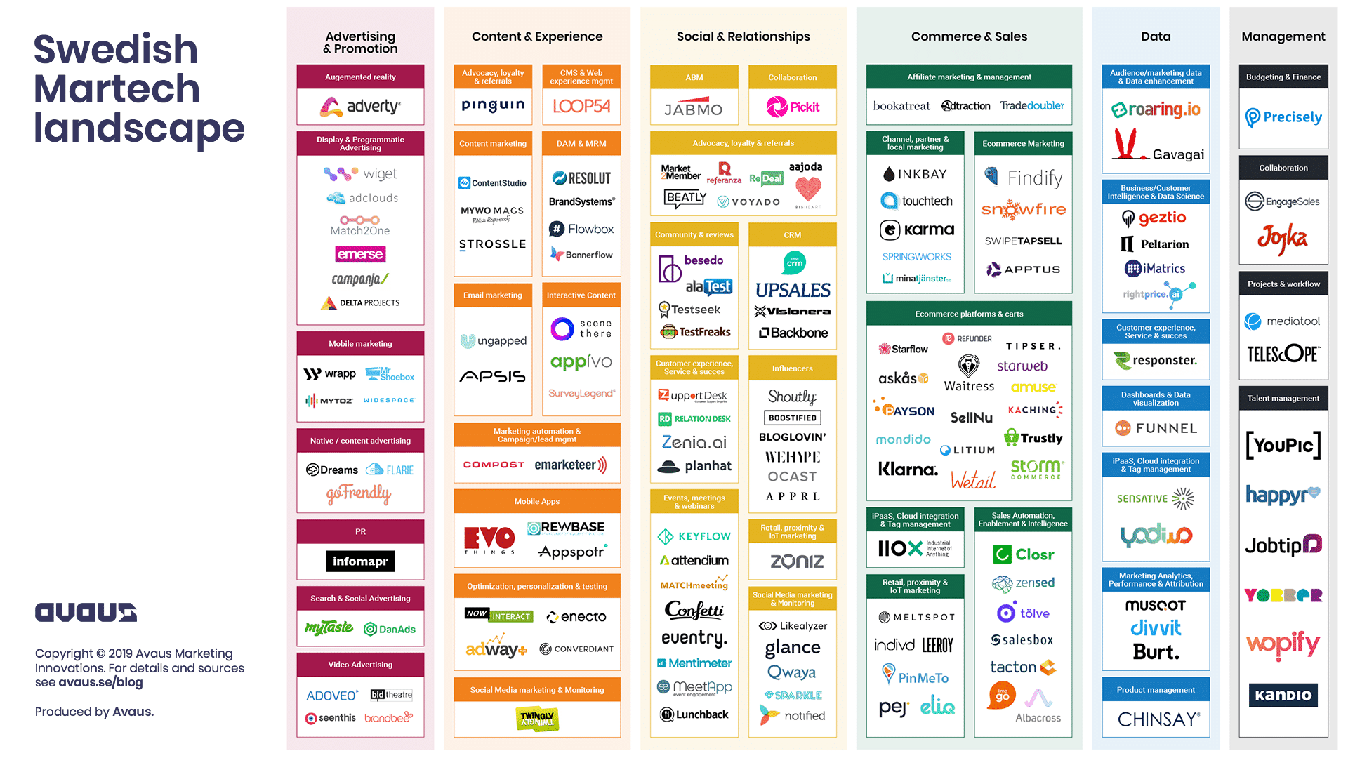 Swedish Martech Landscape 1.4.2019