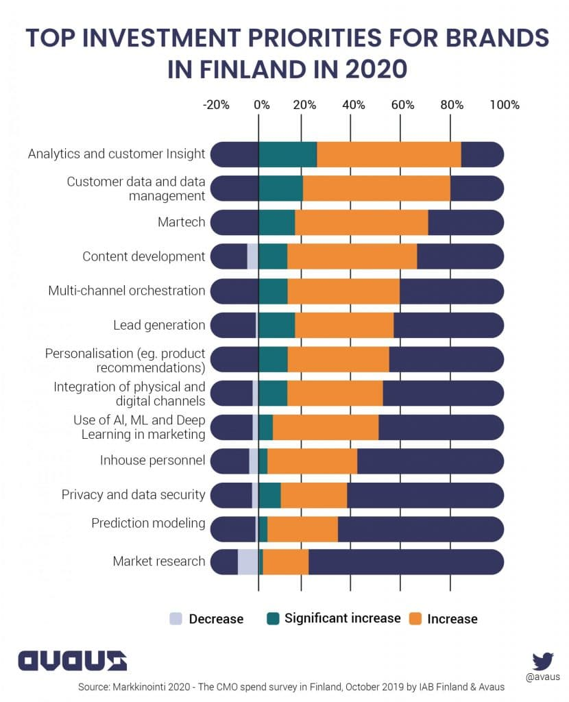 Top investment priorities for brands in Finland in 2020