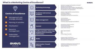 What is Marketing of Excellence?