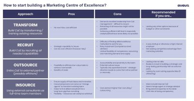 How to start building a Marketing Centre of Excellence?