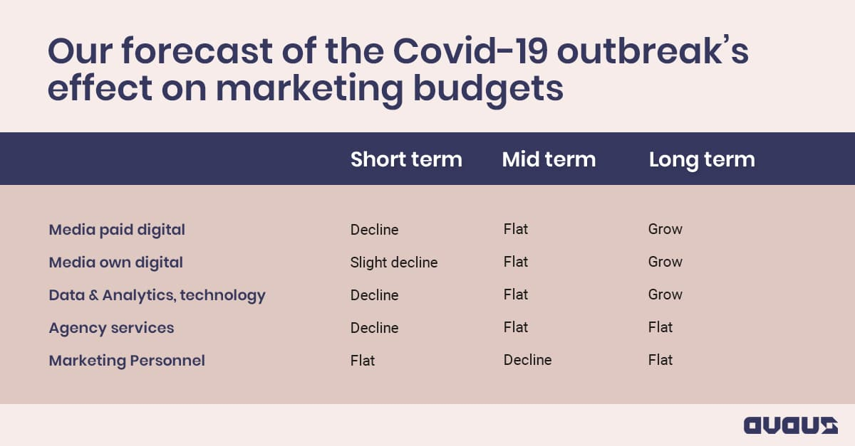 Avaus forecast of the Covid-19 outbreak's effect on marketing budgets