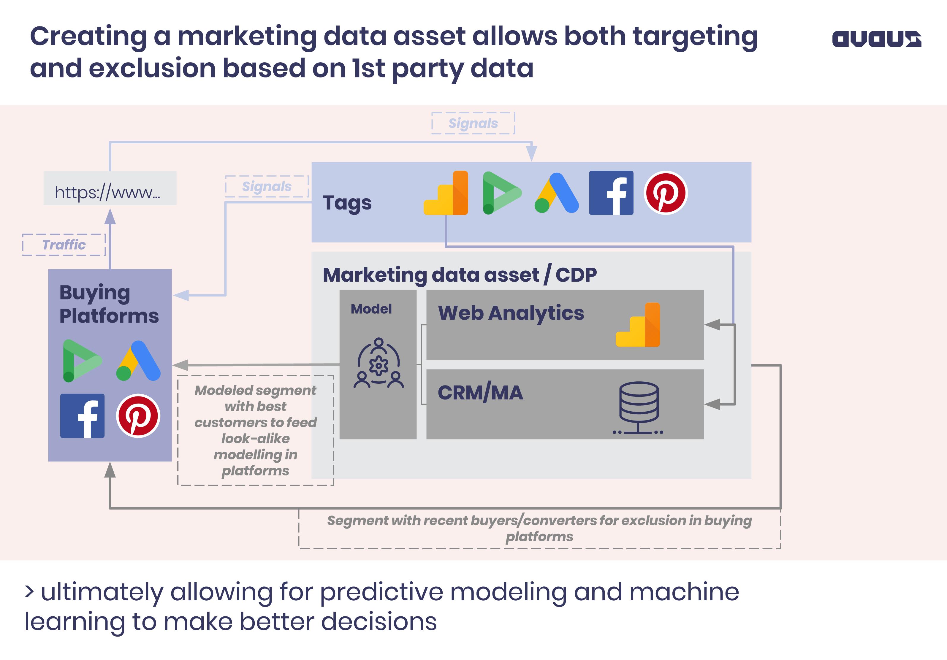 marketing_data_asset