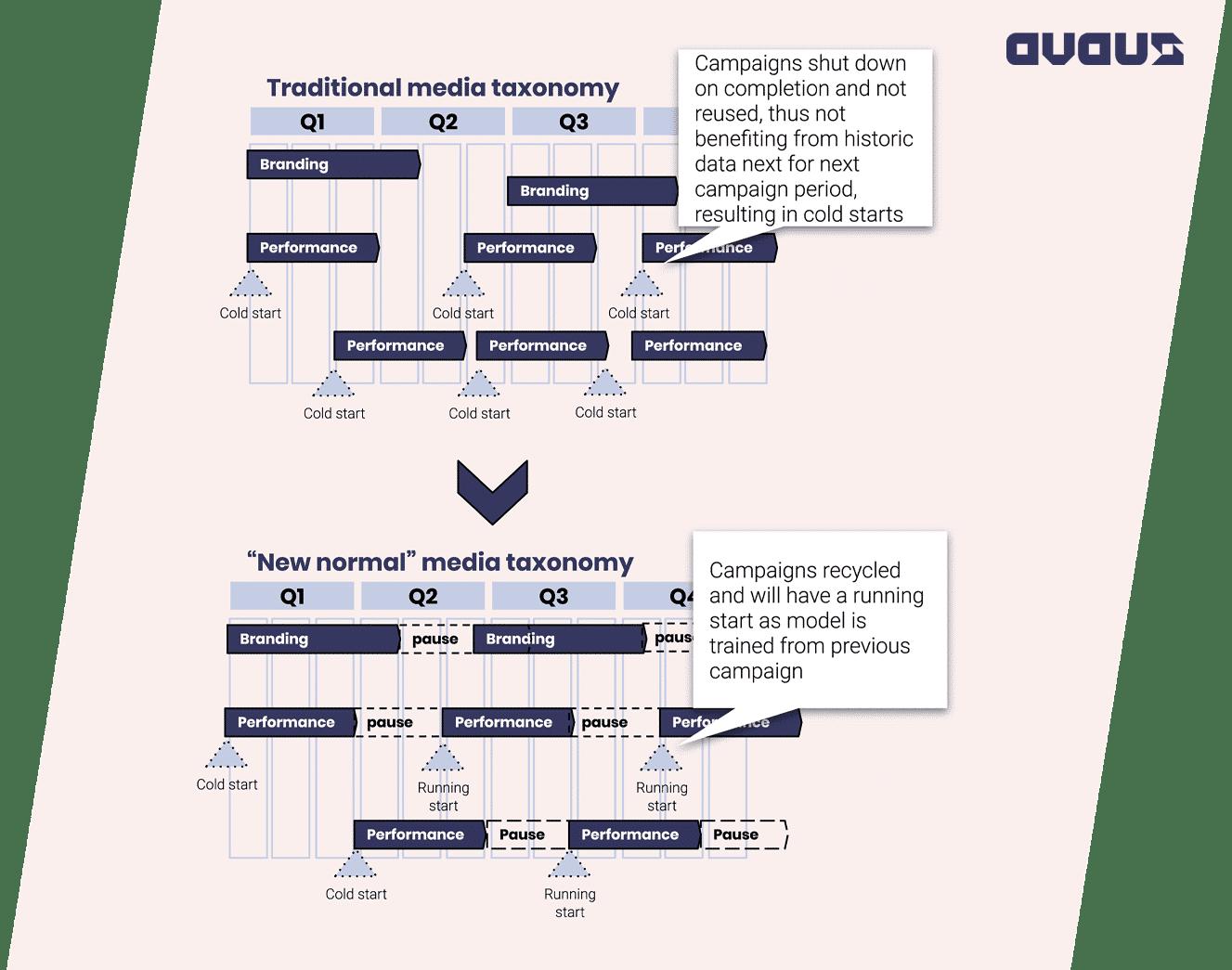 traditional_media_taxonomy_vs_new_normal