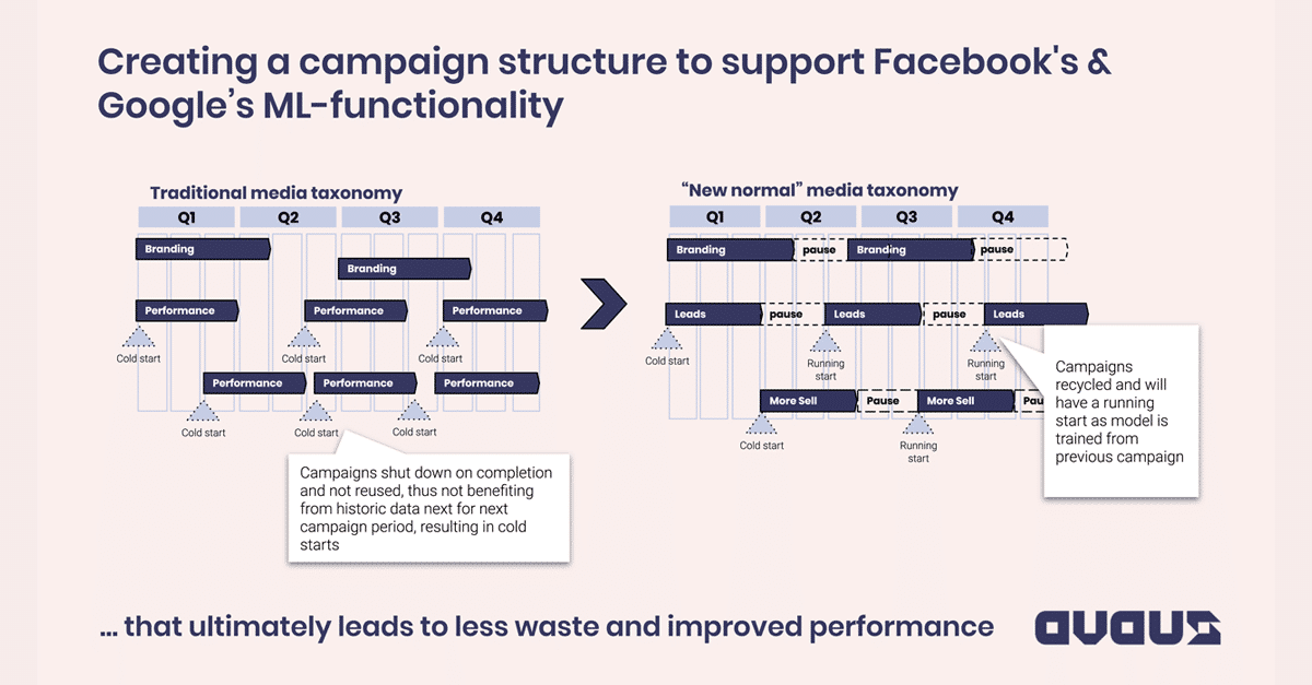 Creating a campaign structure to support Facebook's & Google's ML-functionality