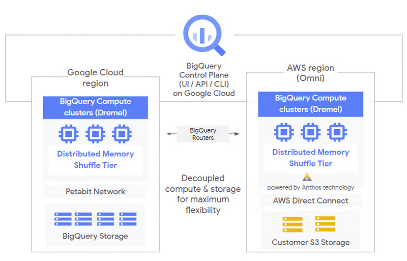 Google BigQuery Omni architecture with the ability to run BigQuery on Amazon cloud