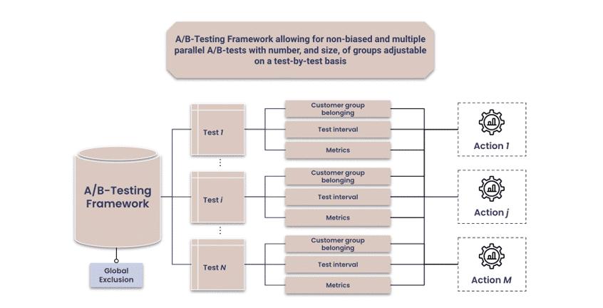 Top 5 key frameworks for an accelerated operalization of algorithms: A/B Testing Framework