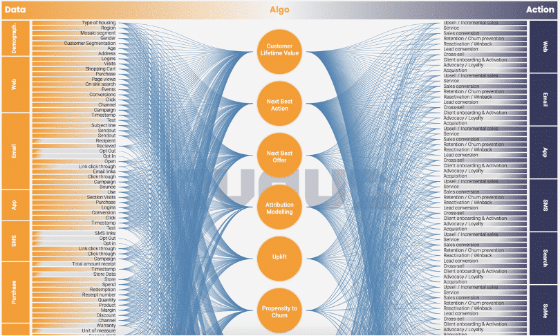 Figure 1: Demonstration of the complexity of the data x algo x action landscape