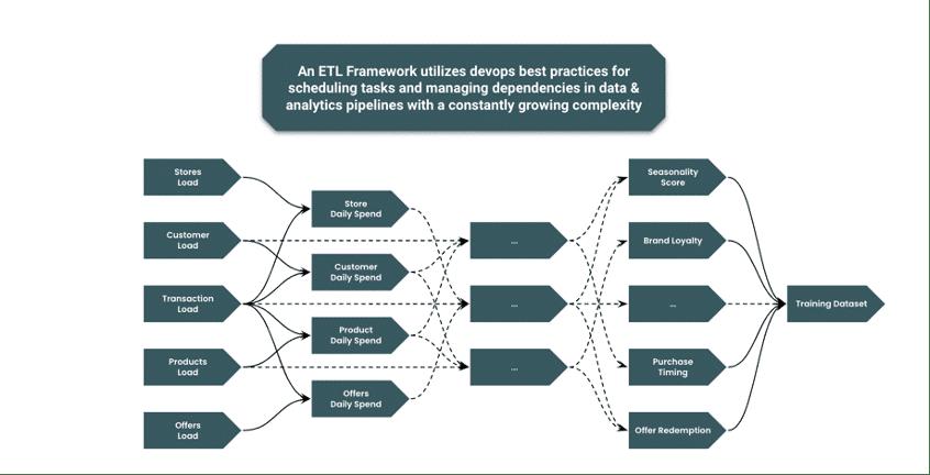 Top 5 key frameworks for an accelerated operalization of algorithms: ETL Framework