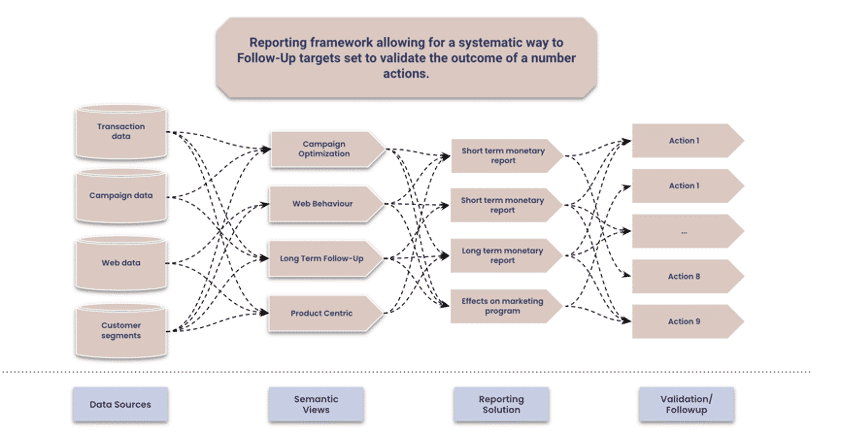 Top 5 key frameworks for an accelerated operalization of algorithms: Reporting framework