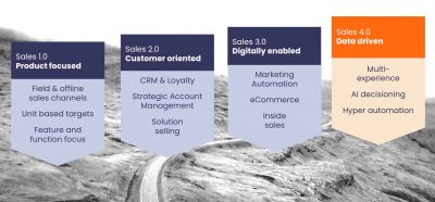Creating Value from AI in B2B Sales and Marketing